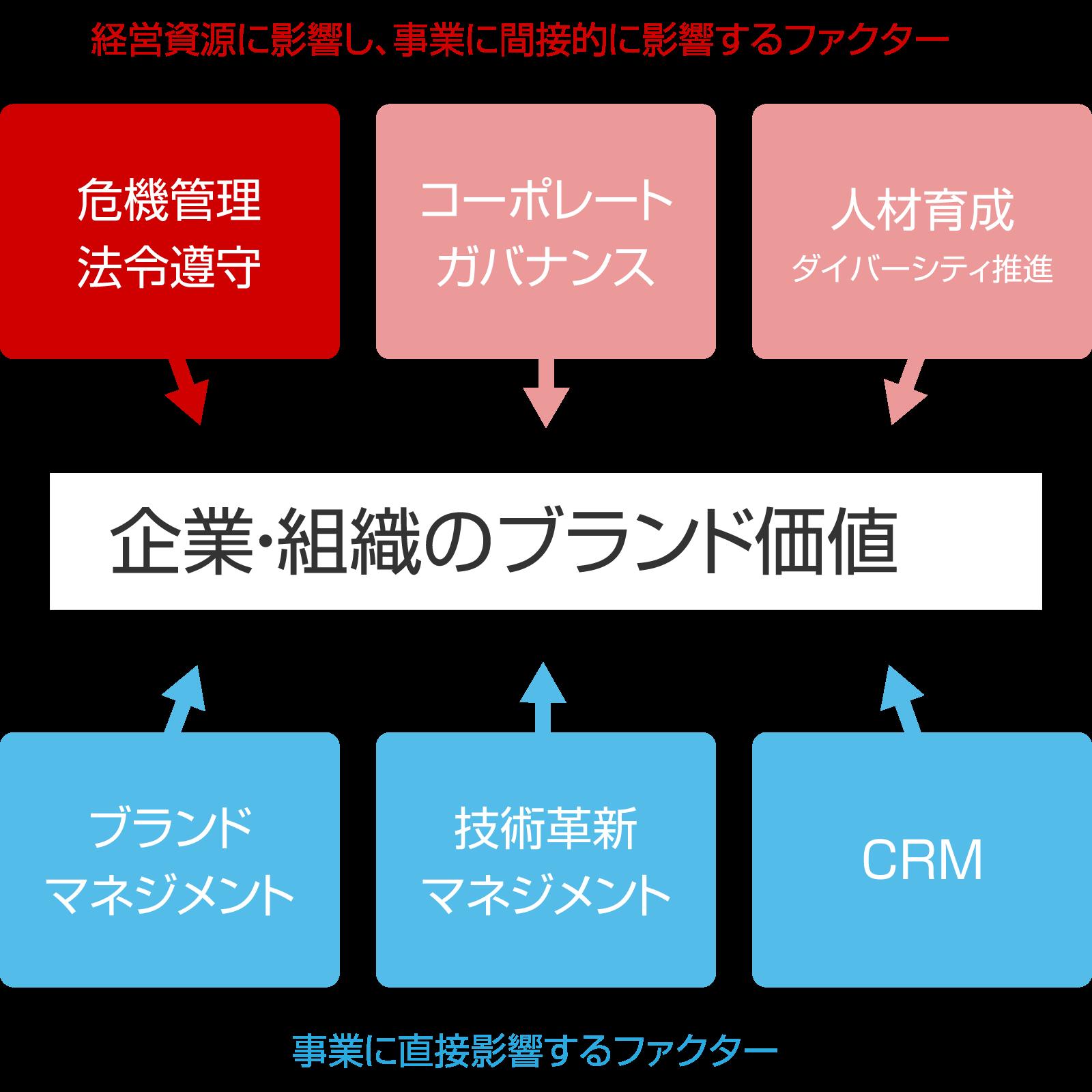 CSR(企業理念を実現するために実践しているすべての活動)